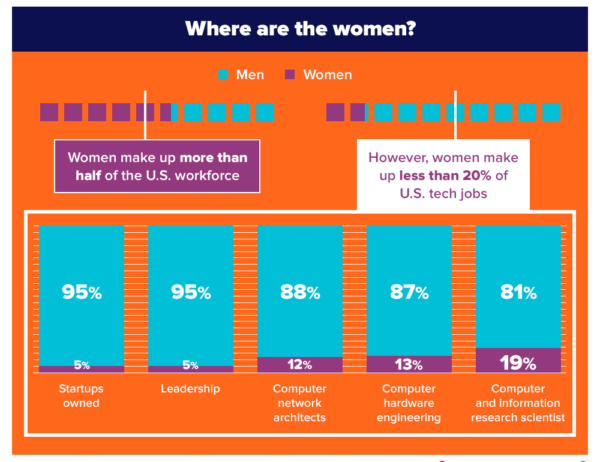 Where are the women?